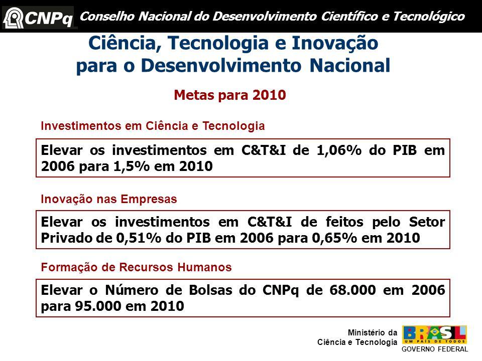 Ciência, Tecnologia e Inovação para o Desenvolvimento Nacional Metas para 2010 Elevar os investimentos em C&T&I de 1,06% do PIB em 2006 para 1,5% em 2010 Investimentos em Ciência e Tecnologia Elevar os investimentos em C&T&I de feitos pelo Setor Privado de 0,51% do PIB em 2006 para 0,65% em 2010 Inovação nas Empresas Elevar o Número de Bolsas do CNPq de 68.000 em 2006 para 95.000 em 2010 Formação de Recursos Humanos GOVERNO FEDERAL Ministério da Ciência e Tecnologia Conselho Nacional do Desenvolvimento Científico e Tecnológico