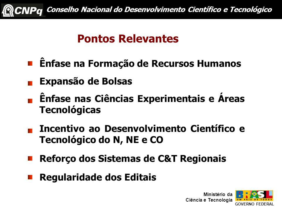 Ênfase na Formação de Recursos Humanos Expansão de Bolsas Ênfase nas Ciências Experimentais e Áreas Tecnológicas Incentivo ao Desenvolvimento Científico e Tecnológico do N, NE e CO Reforço dos Sistemas de C&T Regionais Regularidade dos Editais Conselho Nacional do Desenvolvimento Científico e Tecnológico GOVERNO FEDERAL Ministério da Ciência e Tecnologia Pontos Relevantes