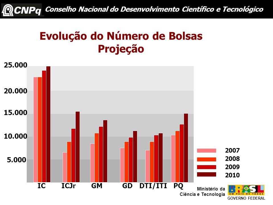 Conselho Nacional do Desenvolvimento Científico e Tecnológico GOVERNO FEDERAL Ministério da Ciência e Tecnologia ICICJr GM GDDTI/ITIPQ 25.000 20.000 15.000 10.000 5.000 2007 2008 2009 2010 Evolução do Número de Bolsas Projeção