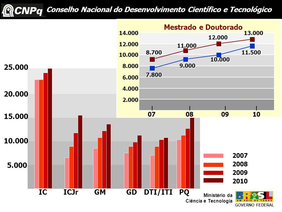 Conselho Nacional do Desenvolvimento Científico e Tecnológico GOVERNO FEDERAL Ministério da Ciência e Tecnologia ICICJr GM GDDTI/ITIPQ 25.000 20.000 15.000 10.000 5.000 8.700 11.000 12.000 13.000 7.800 9.000 10.000 11.500 2.000 4.000 6.000 8.000 10.000 12.000 14.000 Mestrado e Doutorado 07 080910 2007 2008 2009 2010
