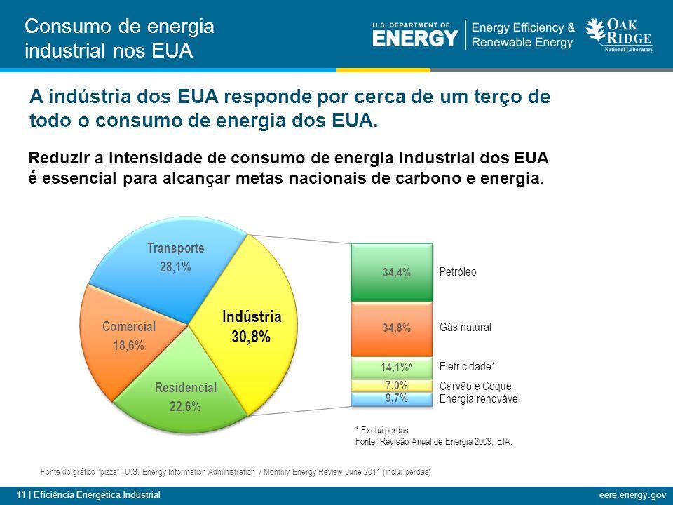 11 | Eficiência Energética Industrialeere.energy.gov A indústria dos EUA responde por cerca de um terço de todo o consumo de energia dos EUA. Petróleo