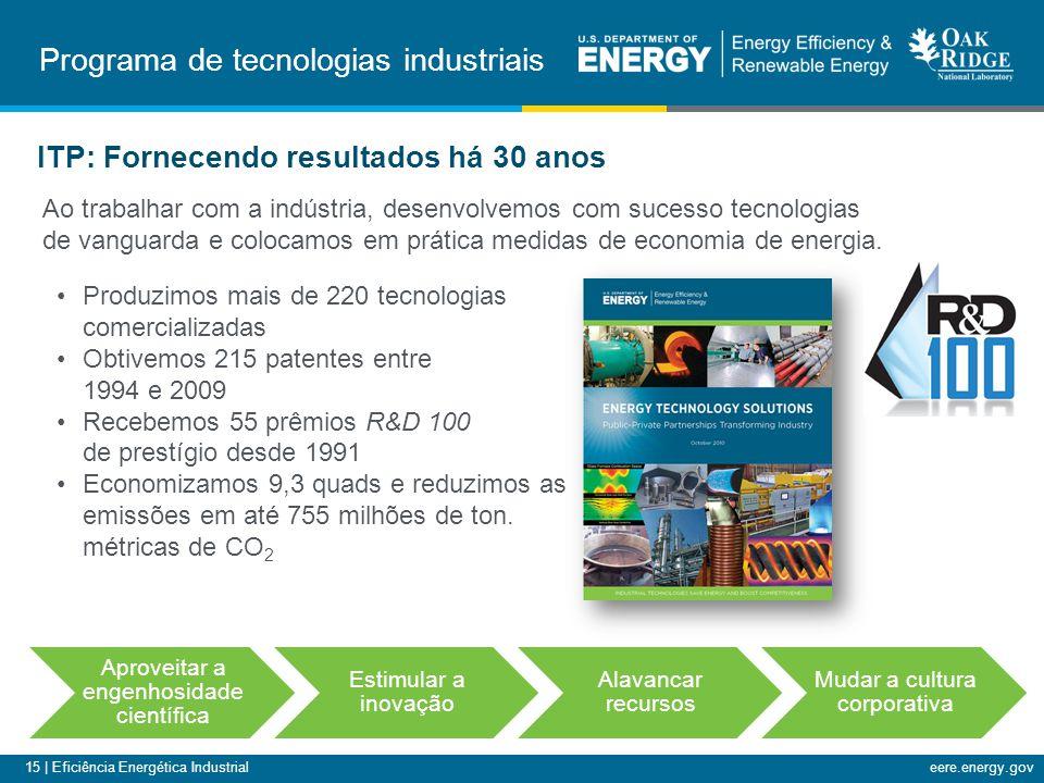 15 | Eficiência Energética Industrialeere.energy.gov Programa de tecnologias industriais Produzimos mais de 220 tecnologias comercializadas Obtivemos