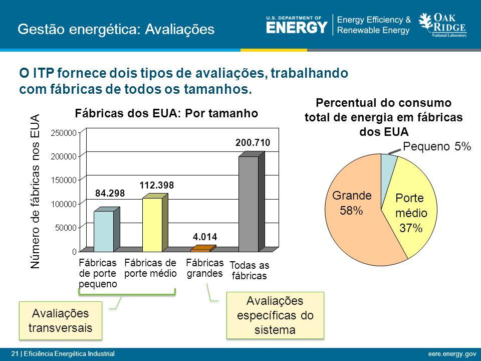 21 | Eficiência Energética Industrialeere.energy.gov Percentual do consumo total de energia em fábricas dos EUA Pequeno 5% Porte médio 37% Grande 58%