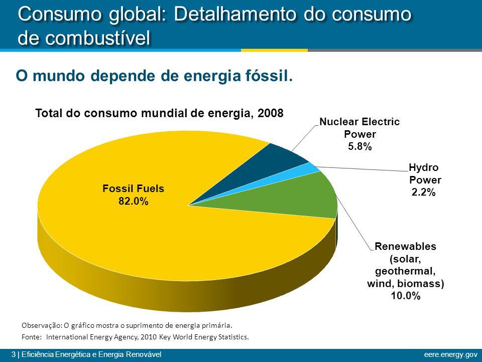 3 | Eficiência Energética e Energia Renováveleere.energy.gov Consumo global: Detalhamento do consumo de combustível Observação: O gráfico mostra o sup
