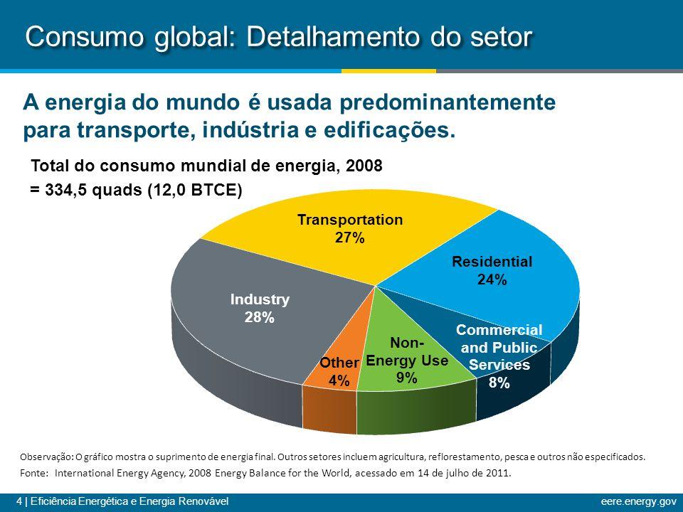 5   Eficiência Energética e Energia Renováveleere.energy.gov Toneladas equivalentes a petróleo (Million tons of oil equivalent - Mtoe) Consumo global: Crescimento projetado Observação: O gráfico mostra o suprimento de energia primária.