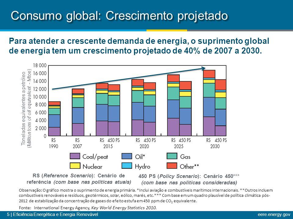 5 | Eficiência Energética e Energia Renováveleere.energy.gov Toneladas equivalentes a petróleo (Million tons of oil equivalent - Mtoe) Consumo global: