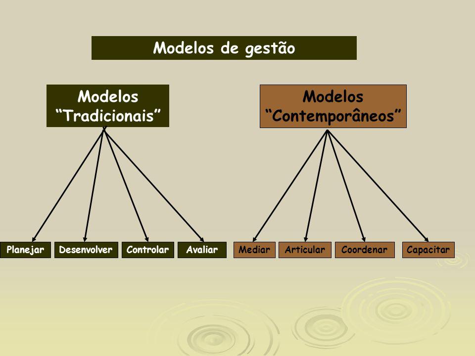 Modelos de gestão Modelos Tradicionais PlanejarDesenvolverControlarAvaliarCoordenarCapacitar Modelos Contemporâneos ArticularMediar