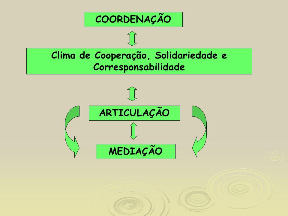 MEDIAÇÃO Clima de Cooperação, Solidariedade e Corresponsabilidade ARTICULAÇÃO COORDENAÇÃO