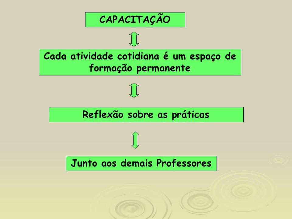 Junto aos demais Professores Cada atividade cotidiana é um espaço de formação permanente Reflexão sobre as práticas CAPACITAÇÃO