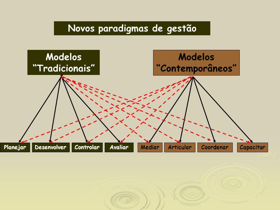 Novos paradigmas de gestão Modelos Tradicionais PlanejarDesenvolverControlarAvaliarCoordenarCapacitar Modelos Contemporâneos ArticularMediar