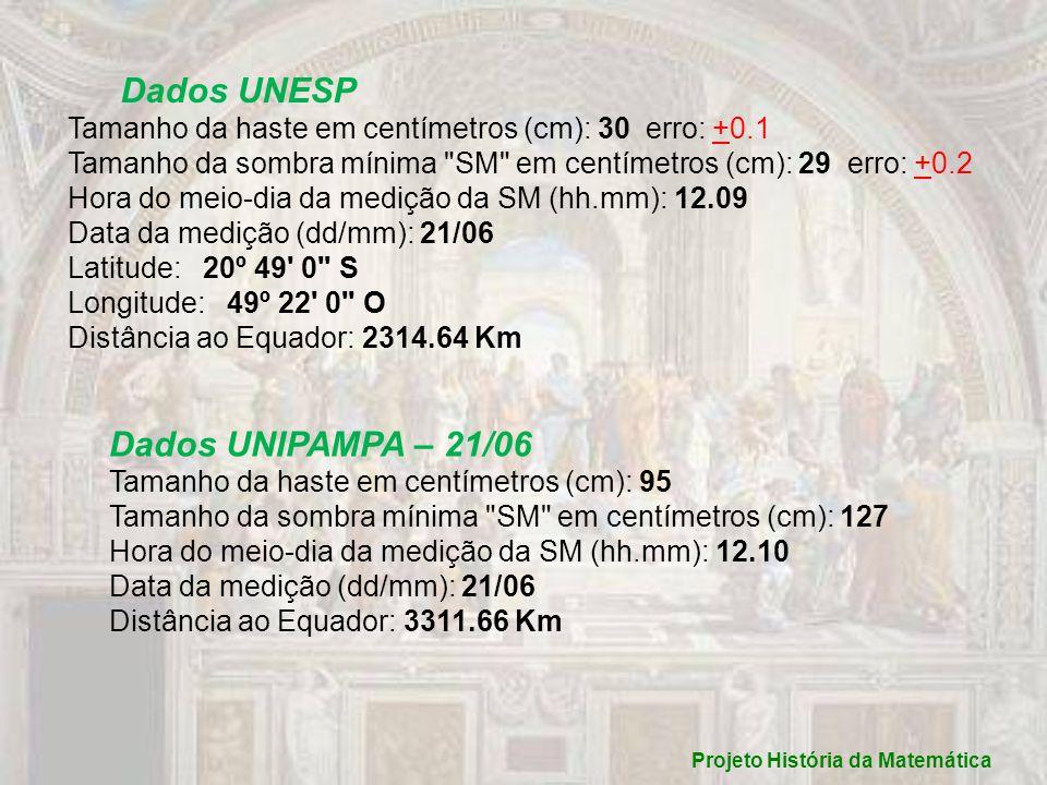 Dados UNESP Tamanho da haste em centímetros (cm): 30 erro: +0.1 Tamanho da sombra mínima