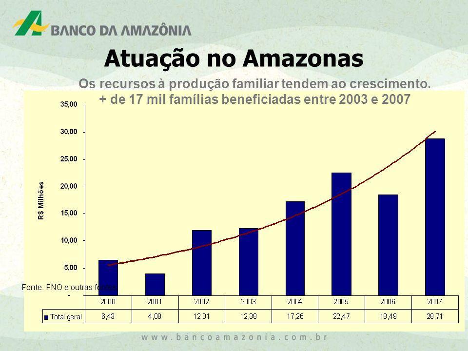 14 AMAZONAS Fonte: FNO e outras fontes Atuação no Amazonas Os recursos à produção familiar tendem ao crescimento.