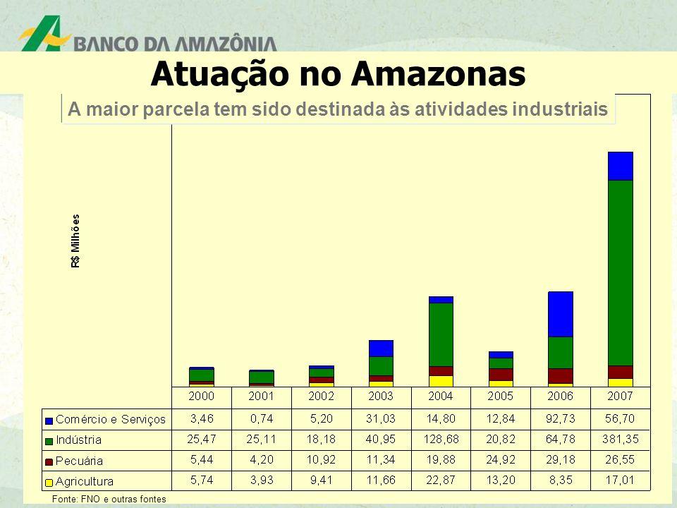 16 Fonte: FNO e outras fontes A maior parcela tem sido destinada às atividades industriais Atuação no Amazonas