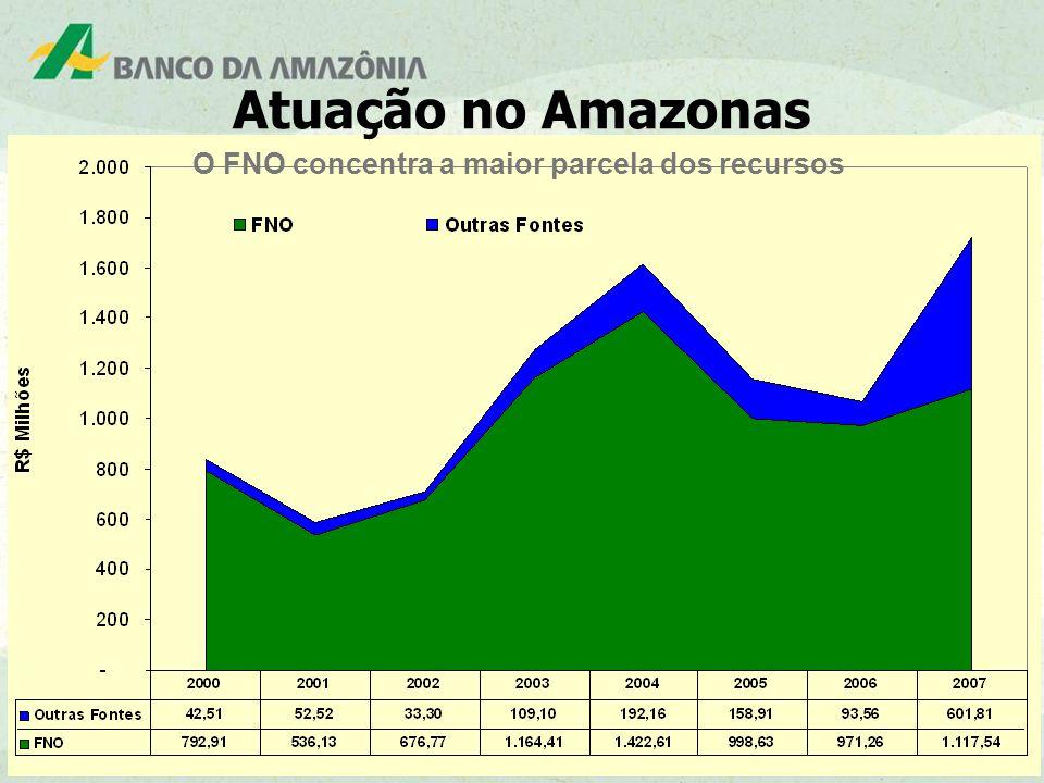 17 O FNO concentra a maior parcela dos recursos Atuação no Amazonas