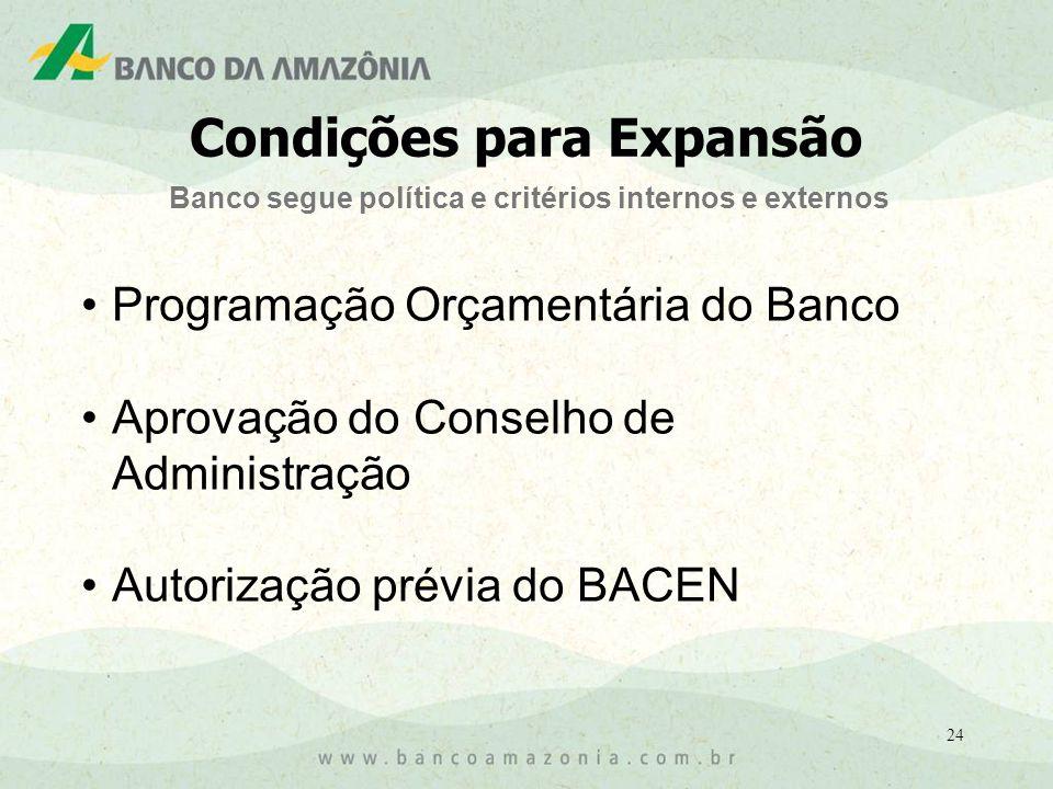 24 Programação Orçamentária do Banco Aprovação do Conselho de Administração Autorização prévia do BACEN Banco segue política e critérios internos e externos Condições para Expansão