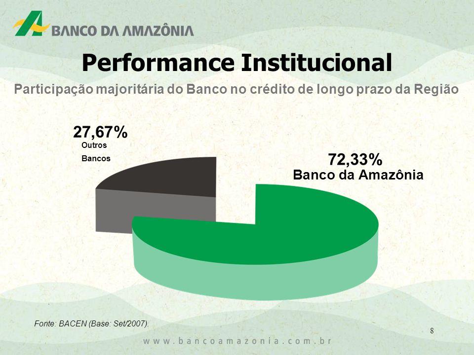 8 Participação majoritária do Banco no crédito de longo prazo da Região Fonte: BACEN (Base: Set/2007).
