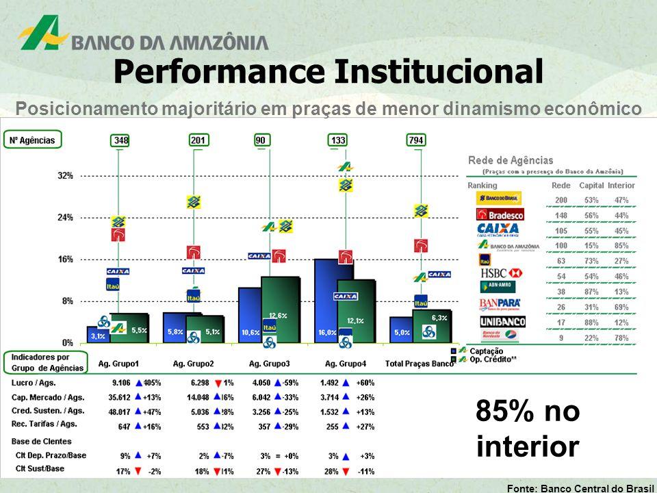 9 Fonte: Banco Central do Brasil Posicionamento majoritário em praças de menor dinamismo econômico Performance Institucional 85% no interior