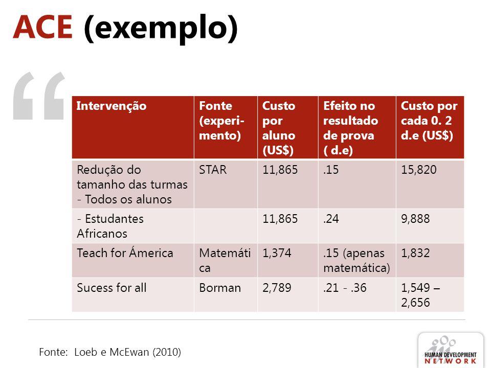 ACE (exemplo) IntervençãoFonte (experi- mento) Custo por aluno (US$) Efeito no resultado de prova ( d.e) Custo por cada 0. 2 d.e (US$) Redução do tama