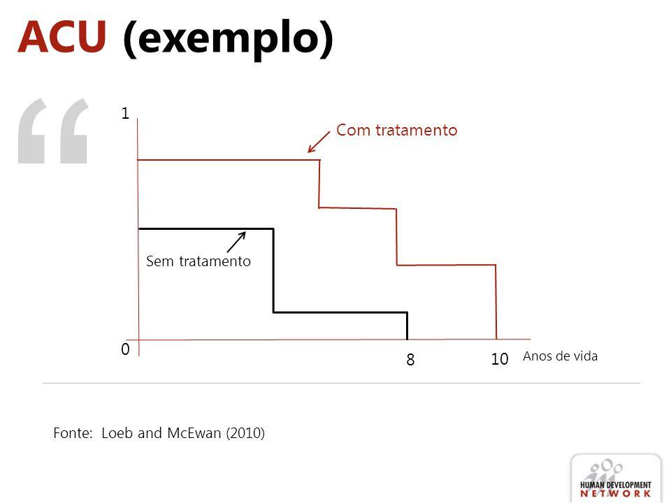ACU (exemplo) Fonte: Loeb and McEwan (2010) 0 Anos de vida 8 10 1 Com tratamento Sem tratamento