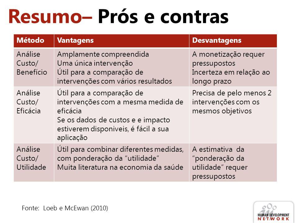 Resumo– Prós e contras Fonte: Loeb e McEwan (2010) MétodoVantagensDesvantagens Análise Custo/ Benefício Amplamente compreendida Uma única intervenção
