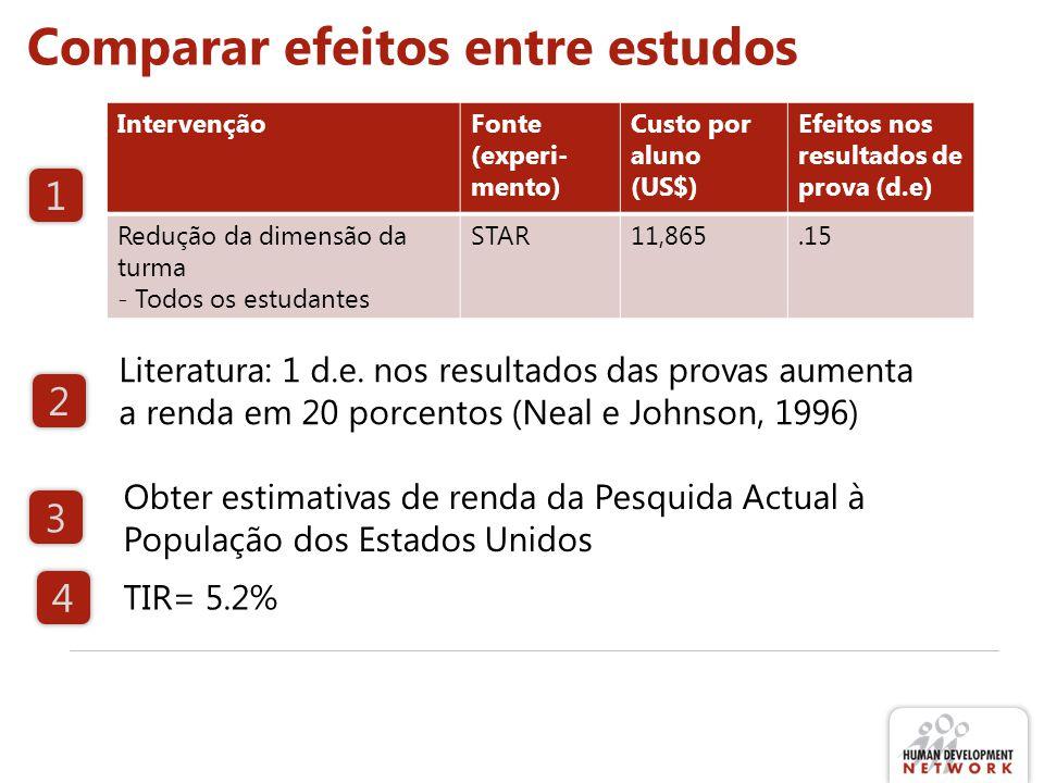 IntervençãoFonte (experi- mento) Custo por aluno (US$) Efeitos nos resultados de prova (d.e) Redução da dimensão da turma - Todos os estudantes STAR11,865.15 Comparar efeitos entre estudos Literatura: 1 d.e.