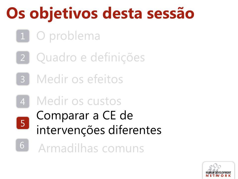 Os objetivos desta sessão O problema Quadro e definições Comparar a CE de intervenções diferentes 1 2 5 Medir os efeitos 3 Medir os custos 4 6 Armadilhas comuns