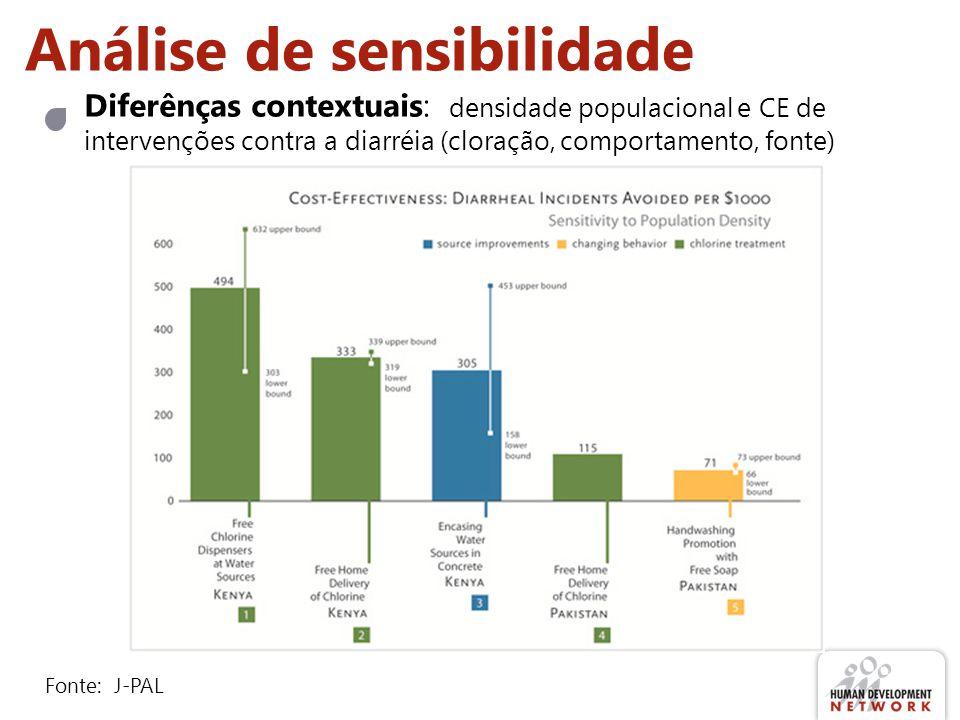 Análise de sensibilidade Diferênças contextuais: densidade populacional e CE de intervenções contra a diarréia (cloração, comportamento, fonte) Fonte: J-PAL