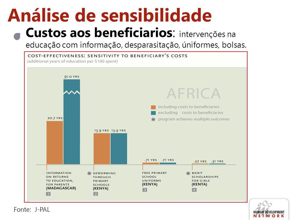 Análise de sensibilidade Custos aos beneficiarios: intervenções na educação com informação, desparasitação, úniformes, bolsas. Fonte: J-PAL