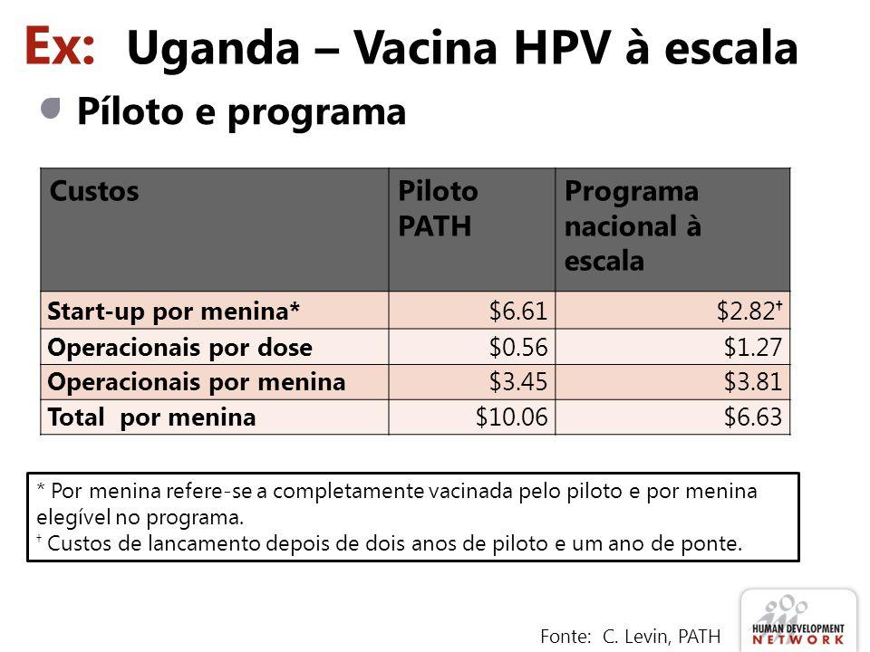Ex: Uganda – Vacina HPV à escala Píloto e programa Fonte: C. Levin, PATH CustosPiloto PATH Programa nacional à escala Start-up por menina*$6.61$2.82 O