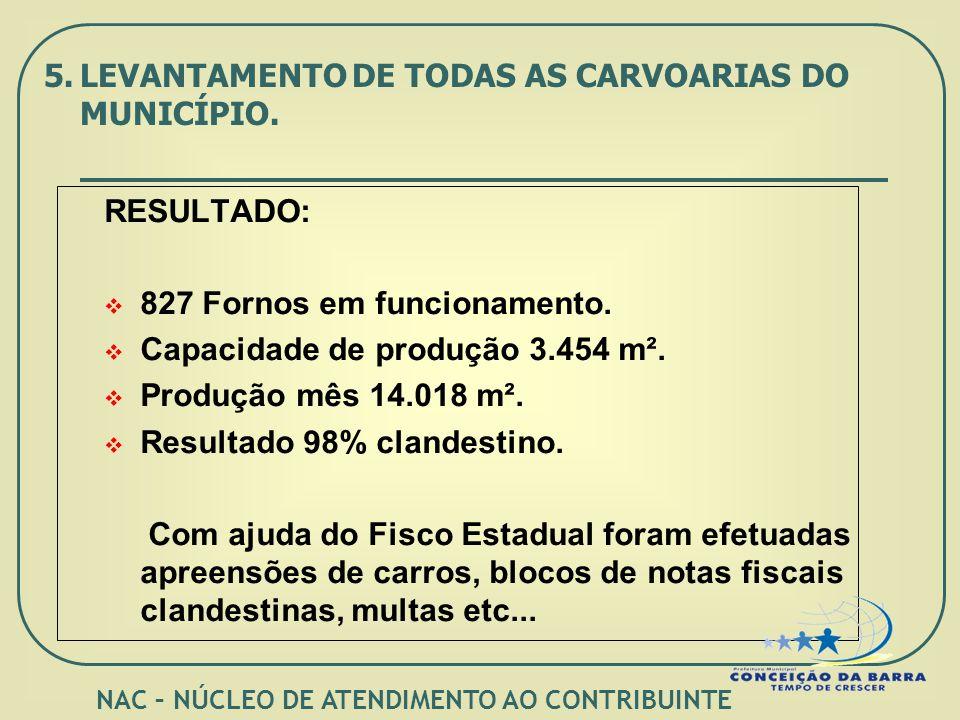 RESULTADO: 827 Fornos em funcionamento. Capacidade de produção 3.454 m².