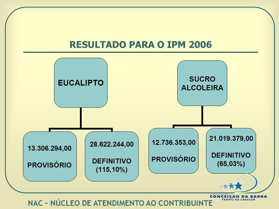 RESULTADO PARA O IPM 2006 EUCALIPTO 13.306.294,00 PROVISÓRIO 28.622.244,00 DEFINITIVO (115,10%) SUCRO ALCOLEIRA 12.736.353,00 PROVISÓRIO 21.019.379,00 DEFINITIVO (65,03%) NAC – NÚCLEO DE ATENDIMENTO AO CONTRIBUINTE