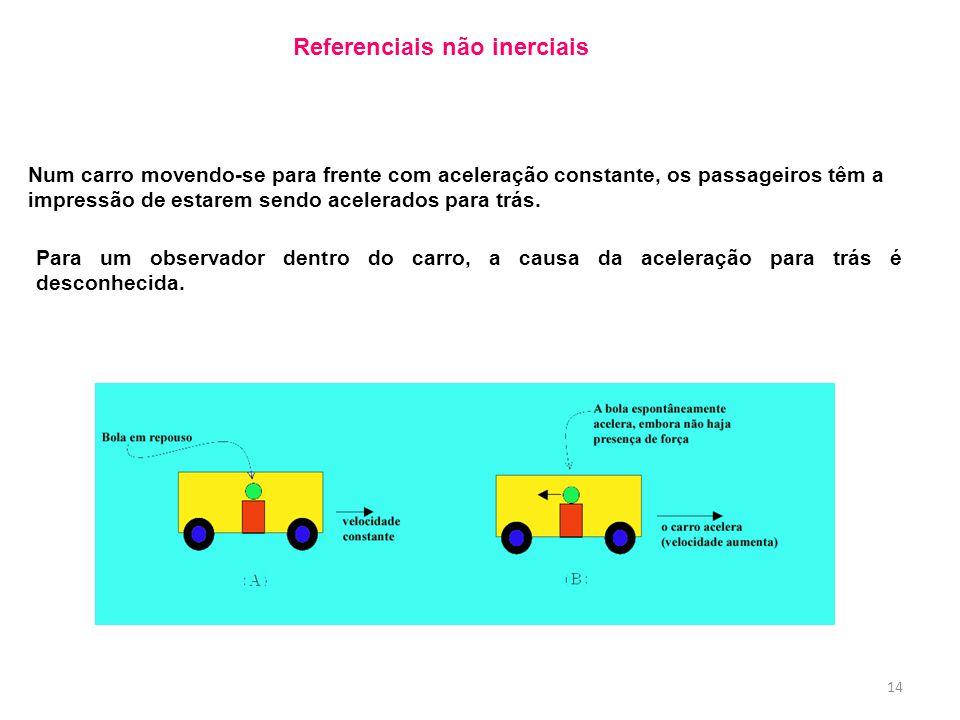 Para um observador dentro do carro, a causa da aceleração para trás é desconhecida. Num carro movendo-se para frente com aceleração constante, os pass