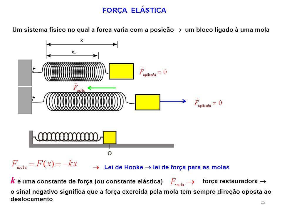 Um sistema físico no qual a força varia com a posição um bloco ligado à uma mola k é uma constante de força (ou constante elástica) Lei de Hooke lei de força para as molas o sinal negativo significa que a força exercida pela mola tem sempre direção oposta ao deslocamento FORÇA ELÁSTICA força restauradora 25