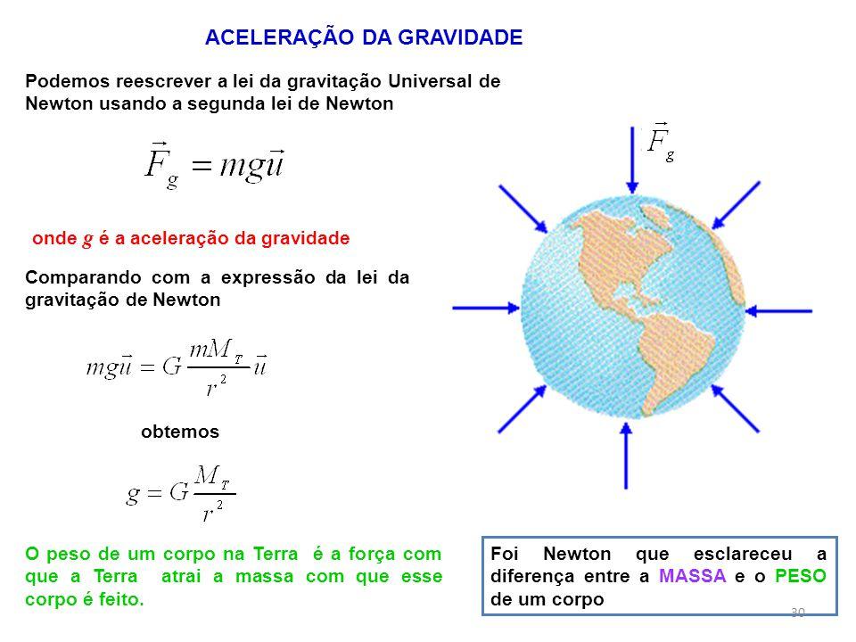 Podemos reescrever a lei da gravitação Universal de Newton usando a segunda lei de Newton ACELERAÇÃO DA GRAVIDADE onde g é a aceleração da gravidade C