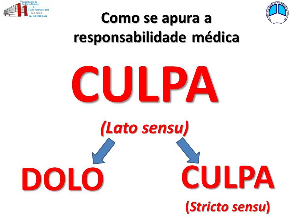 DOLO CULPA (Stricto sensu) CULPA (Lato sensu) Como se apura a responsabilidade médica
