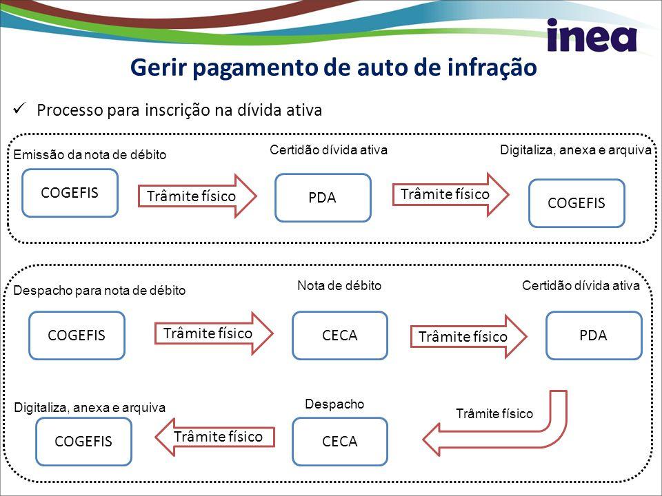 Gerir pagamento de auto de infração Processo para inscrição na dívida ativa COGEFIS Emissão da nota de débito Trâmite físico PDA Certidão dívida ativa