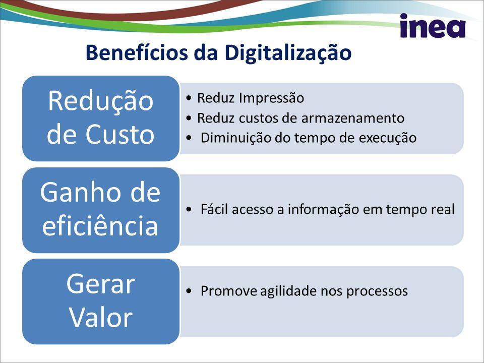 Benefícios da Digitalização Reduz Impressão Reduz custos de armazenamento Diminuição do tempo de execução Redução de Custo Fácil acesso a inform ação