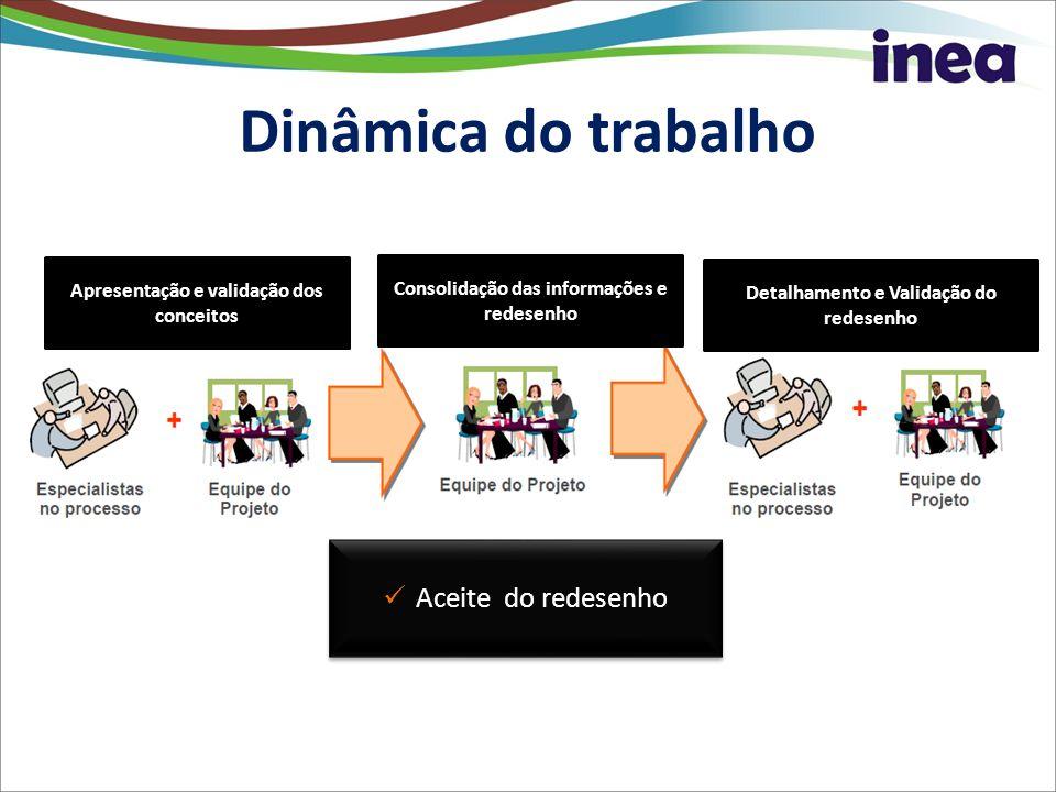 Marcos do Projeto 20122013 Macro Atividades FMAMJJASONDJFM Rever modelos e escopo Fiscalização Harmonização atividades Licenciamento e Fiscalização Modelar Como será o Processo – TO BE Homologar os novos modelos de Processos Especificação de Requisitos Homologação dos Requisitos 05/11 Cronograma do Projeto