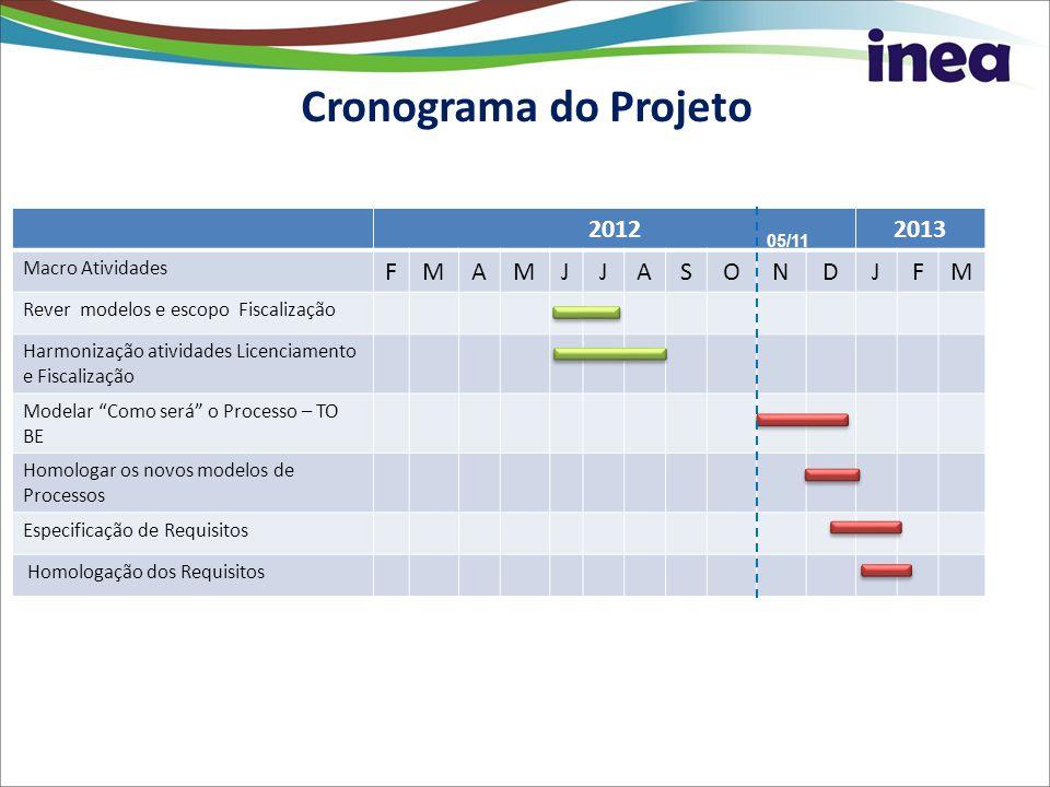 Marcos do Projeto 20122013 Macro Atividades FMAMJJASONDJFM Rever modelos e escopo Fiscalização Harmonização atividades Licenciamento e Fiscalização Mo