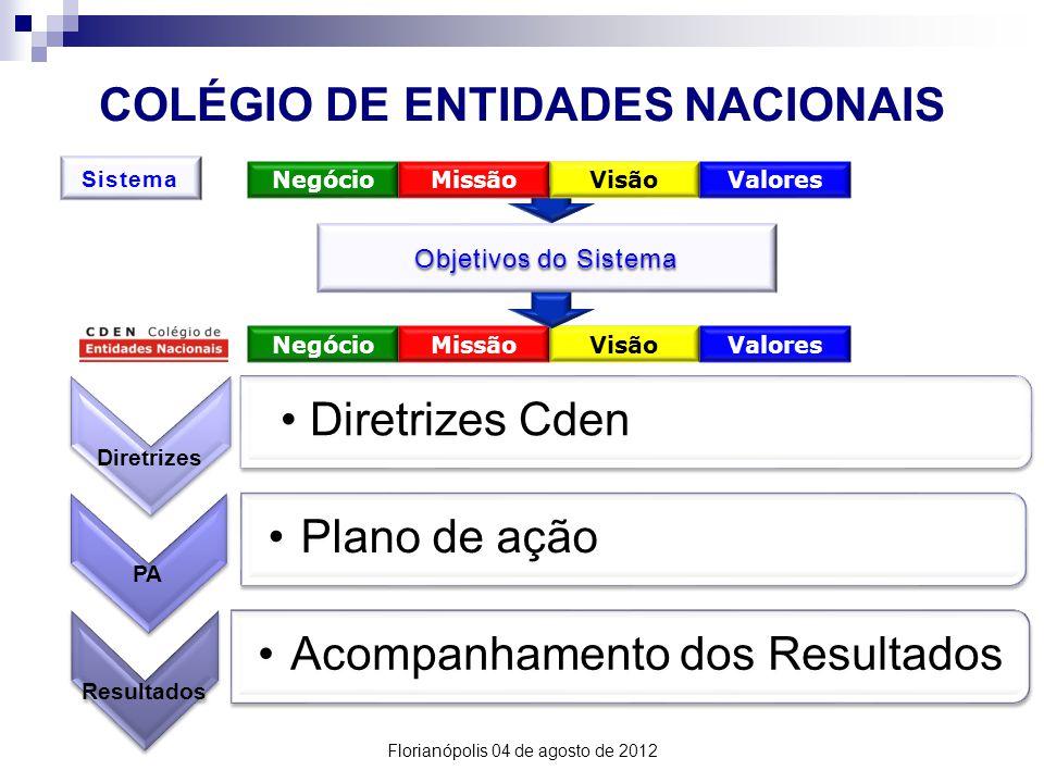 COLÉGIO DE ENTIDADES NACIONAIS NegócioMissãoVisãoValores Objetivos do Sistema Diretrizes Diretrizes Cden PA Plano de ação Resultados Acompanhamento dos Resultados Sistema NegócioMissãoVisãoValores Florianópolis 04 de agosto de 2012