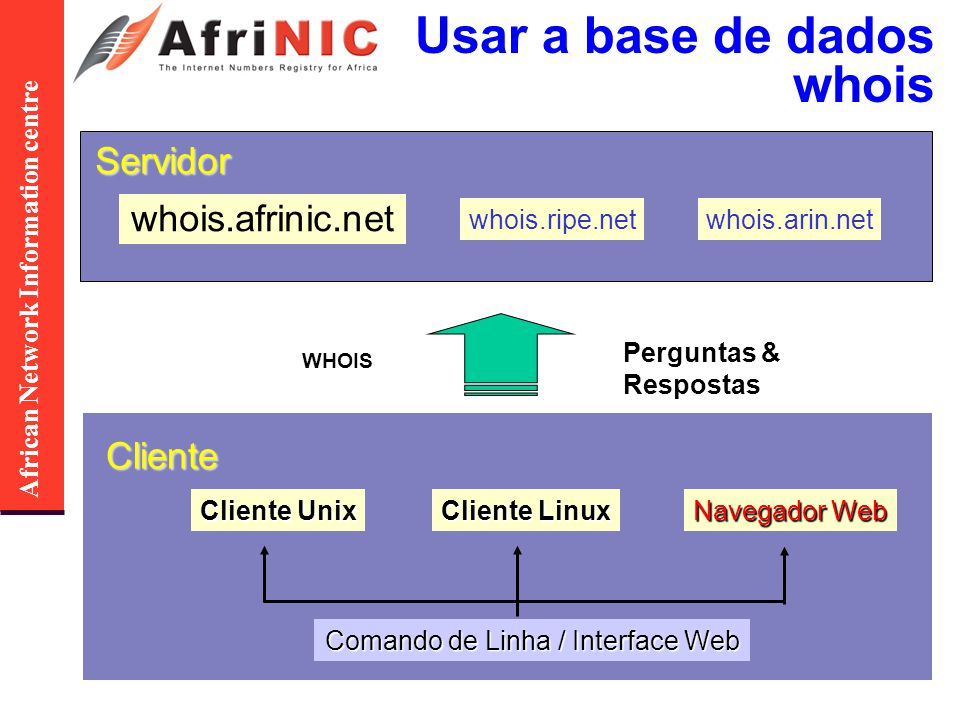 African Network Information centre whois.afrinic.net whois.ripe.netwhois.arin.netServidor Cliente Unix Cliente Linux Comando de Linha / Interface Web