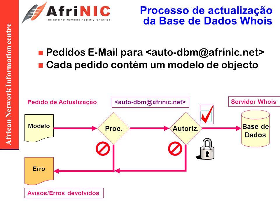 African Network Information centre Processo de actualização da Base de Dados Whois Pedidos E-Mail para Cada pedido contém um modelo de objecto Pedido de Actualização Modelo Proc.