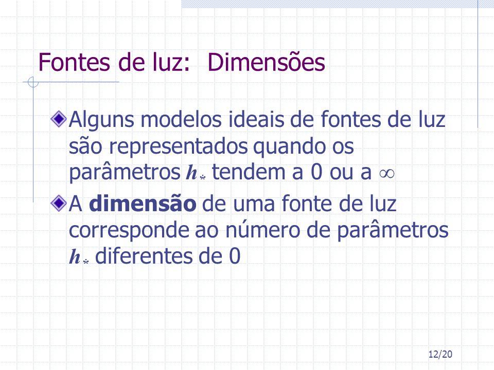 12/20 Fontes de luz: Dimensões Alguns modelos ideais de fontes de luz são representados quando os parâmetros h * tendem a 0 ou a A dimensão de uma fon