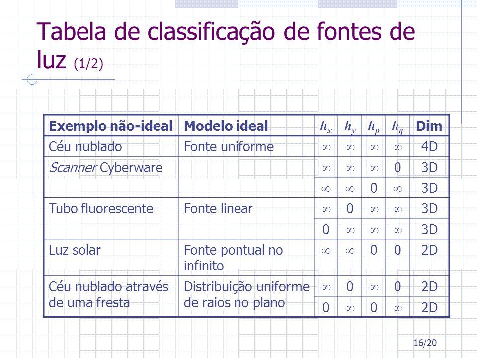 16/20 Tabela de classificação de fontes de luz (1/2) Exemplo não-idealModelo ideal hxhx hyhy hphp hqhq Dim Céu nubladoFonte uniforme 4D Scanner Cyberw