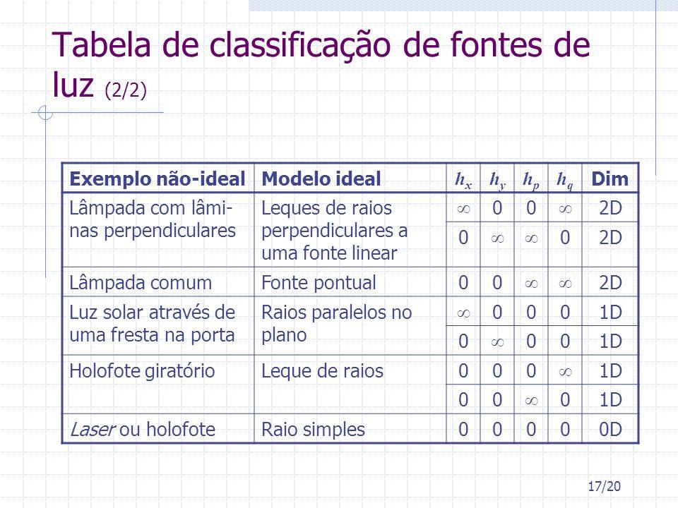 17/20 Tabela de classificação de fontes de luz (2/2) Exemplo não-idealModelo ideal hxhx hyhy hphp hqhq Dim Lâmpada com lâmi- nas perpendiculares Leque