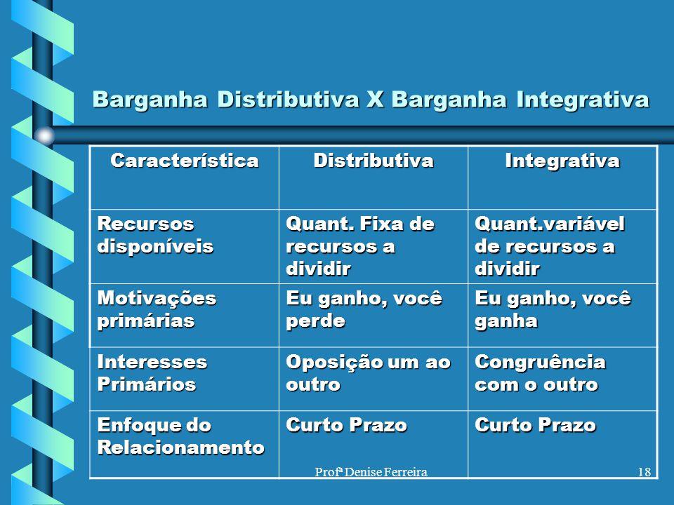 Profª Denise Ferreira18 Barganha Distributiva X Barganha Integrativa CaracterísticaDistributivaIntegrativa Recursos disponíveis Quant. Fixa de recurso