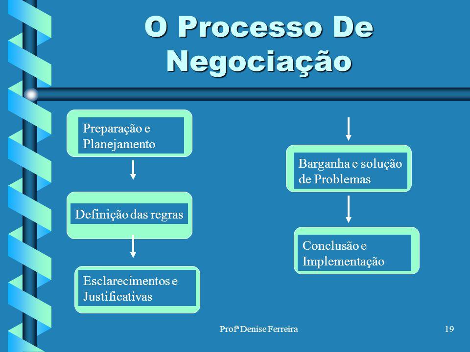 Profª Denise Ferreira19 O Processo De Negociação Preparação e Planejamento Definição das regras Esclarecimentos e Justificativas Barganha e solução de