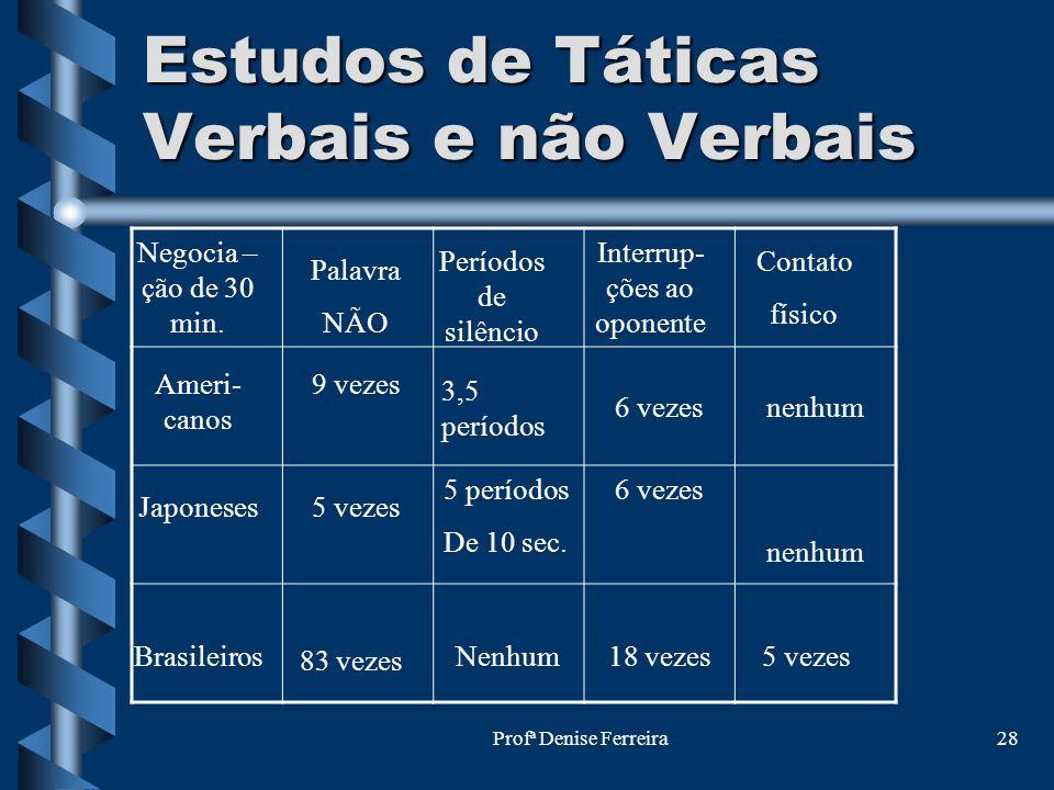 Profª Denise Ferreira28 Estudos de Táticas Verbais e não Verbais 5 períodos De 10 sec. 6 vezes Ameri- canos Japoneses Brasileiros Negocia – ção de 30