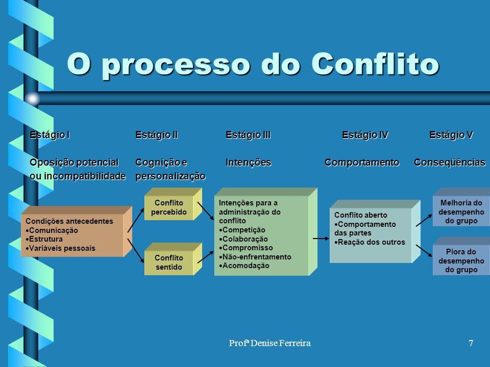 Profª Denise Ferreira7 O processo do Conflito Estágio I Estágio IIEstágio III Estágio IV Estágio V Oposição potencial Cognição eIntenções Comportament