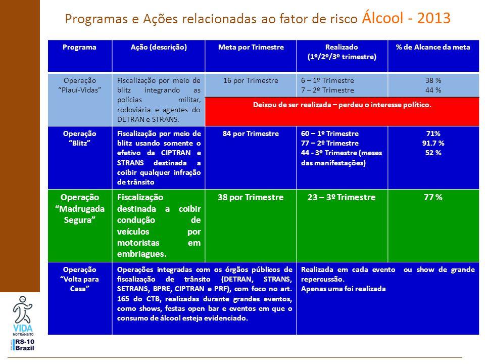 Programas e Ações relacionadas ao fator de risco Álcool - 2013 ProgramaAção (descrição)Meta por TrimestreRealizado (1º/2º/3º trimestre) % de Alcance da meta Operação Piauí-Vidas Fiscalização por meio de blitz integrando as polícias militar, rodoviária e agentes do DETRAN e STRANS.